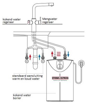 Top 519064 BLANCO Multifunctioneel watersysteem - de beste prijs  VF-41